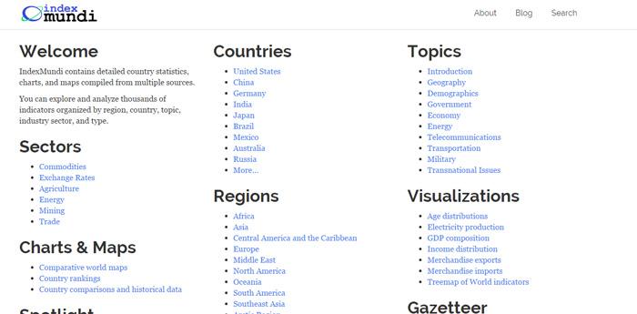 comparar paises index mundi